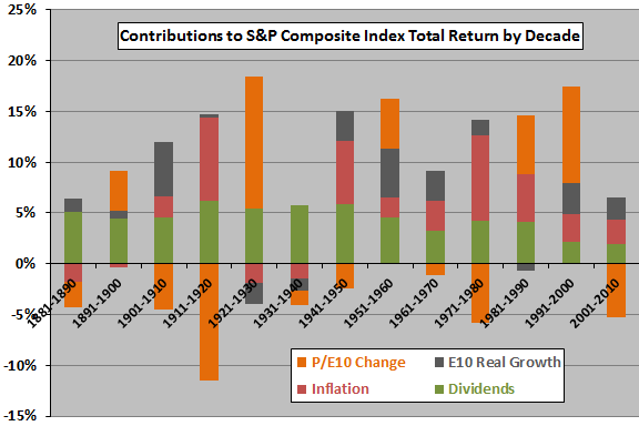 SP-composite-index-return-decomposition-by-decade