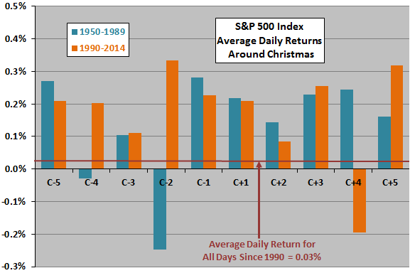 SP500-average-daily-returns-volatilities-around-Christmas-subperiods
