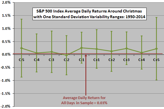 SP500-average-daily-returns-volatilities-around-Christmas