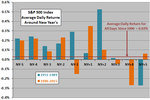 SP500-average-daily-returns-volatilities-around-New-Year-subperiods