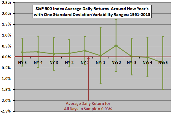 SP500-average-daily-returns-volatilities-around-New-Year