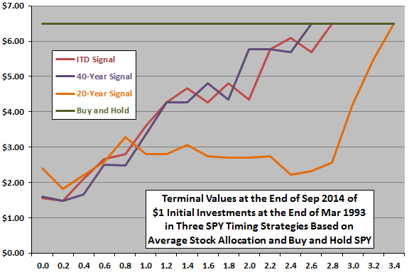 SPY-timing-with-average-stock-allocation
