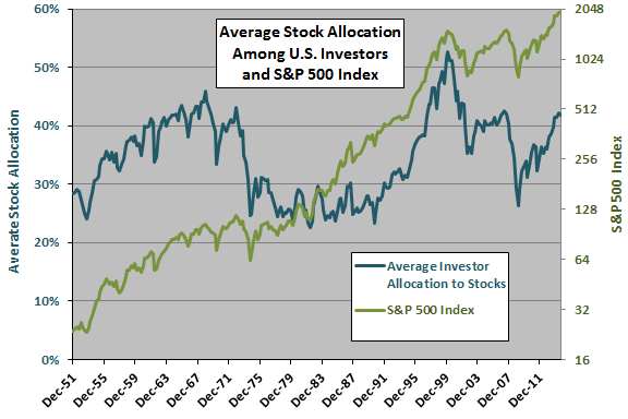 average-allocation-to-stocks-SP500