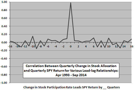 change-in-average-stock-allocation-SPY-return-quarterly-leadlag