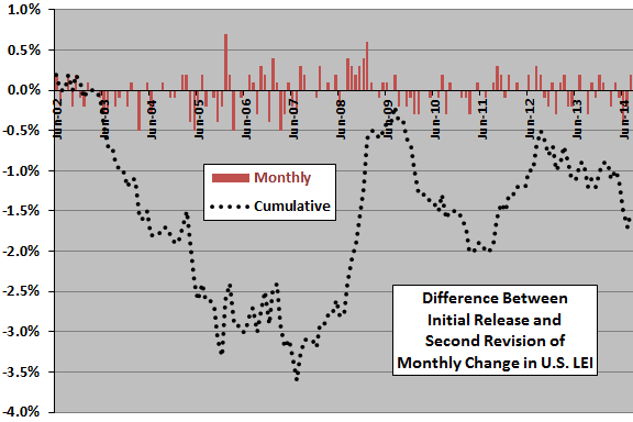 difference-between-initial-release-and-second-revision-of-monthly-change-in-LEI
