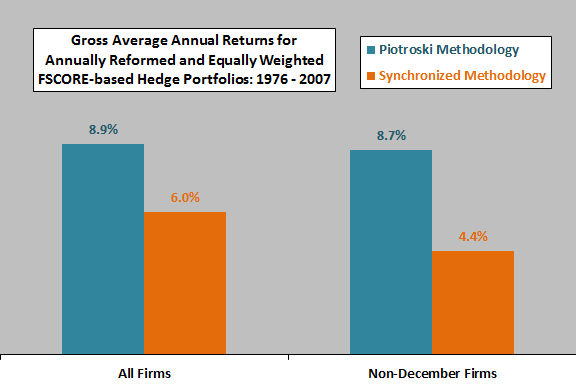 gross-annual-returns-FSCORE-portfolios