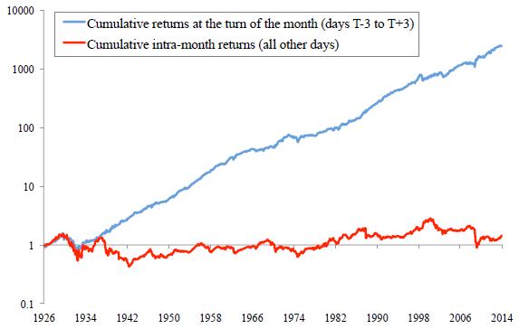 gross-cumulative-TOTM-return