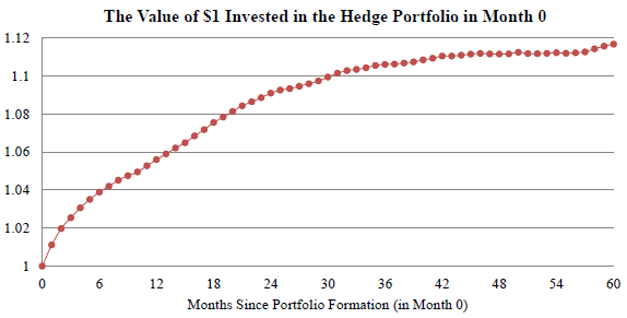 profitability-trend-hedge-portfolio-cumulative performance