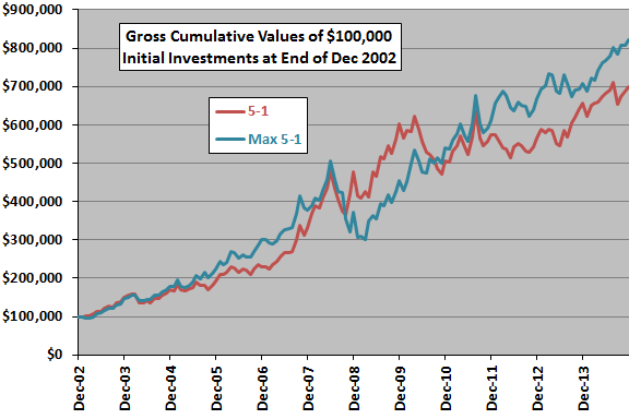 SACEMS-vs-max-momentum-gross-cumulative-performances