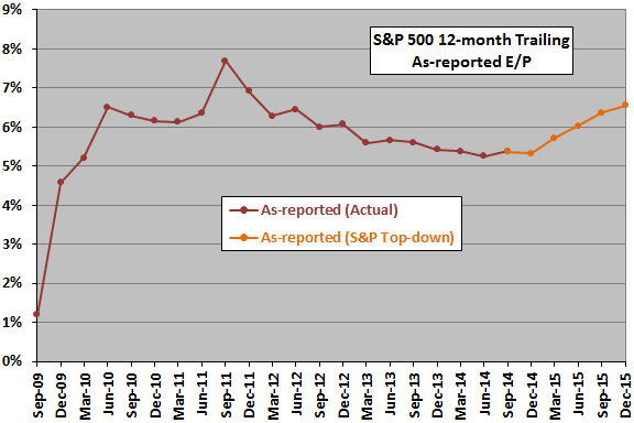 SP500-as-reported-EP-trend-short-term