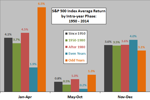 SP500-intrayear-phase-average-returns