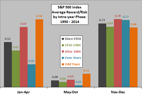 SP500-intrayear-phase-reward-risk
