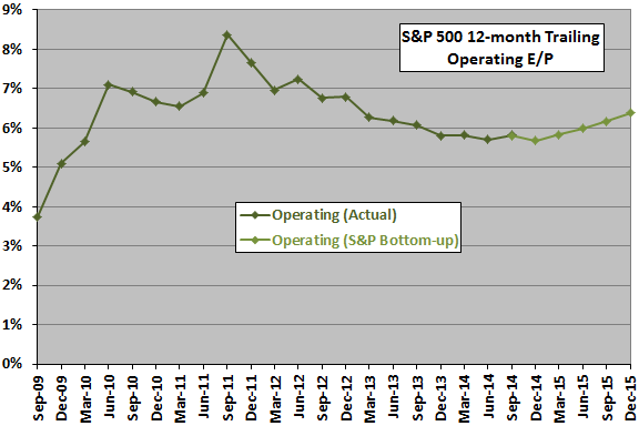 SP500-operating-EP-trend-short-term