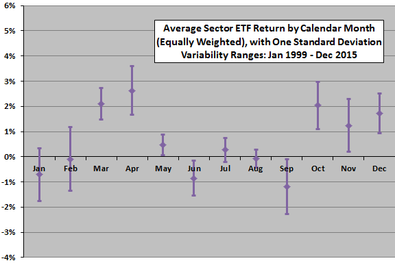 average-sector-ETF-performance-by-calendar-month