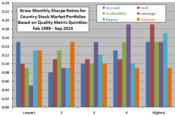 country-stock-market-Sharpe-ratio-by-quality-metric-quintile