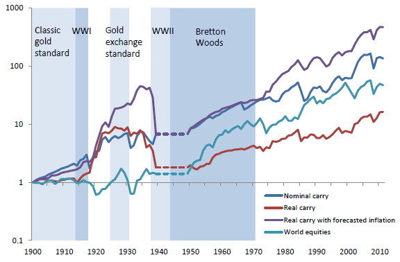 currency-carry-trade-vs-equities-cumulative-returns