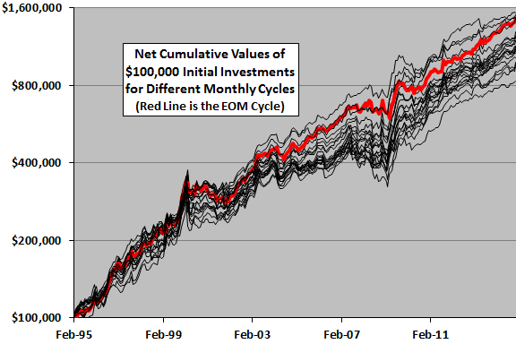 debt-class-momentum-strategy-trajectories-by-calculation-cycle