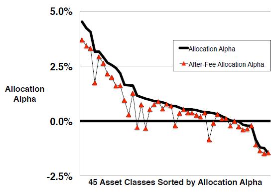 gross-and-net-diversification-benefits
