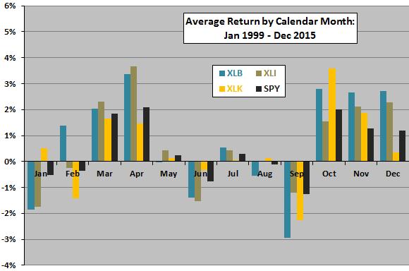 sector-ETF-average-return-by-calendar-month-XLB-XLI-XLK