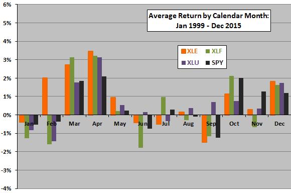sector-ETF-average-return-by-calendar-month-XLE-XLF-XLU