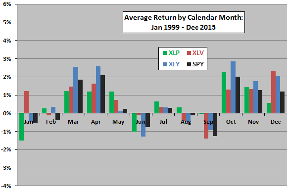 sector-ETF-average-return-by-calendar-month-XLP-XLV-XLY