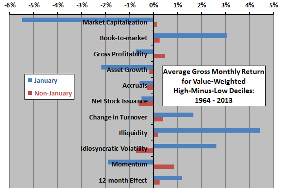 January-effects-for-stock-return-anomalies