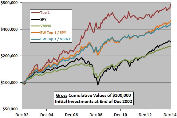 SACEMS-as-diversifier-of-SPY-VBINX-trajectories
