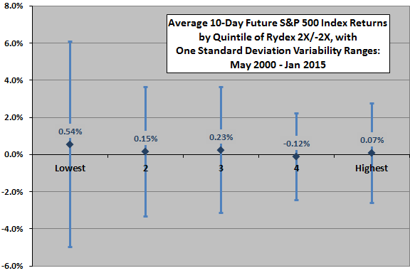 average-SP500-future-return-by-Rydex-mutual-fund-ratio-quintile-with-variability