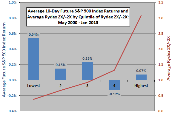 average-SP500-future-return-by-Rydex-mutual-fund-ratio-quintile