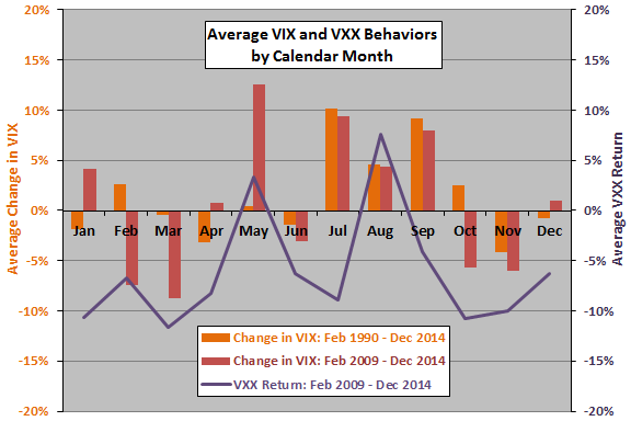 average-VIX-VXX-changes-by-calendar-month