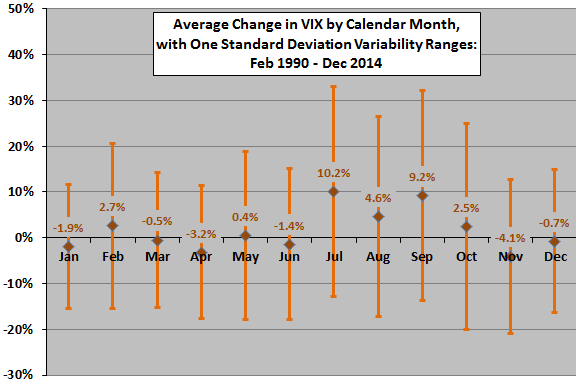 average-VIX-change-by-calendar-month