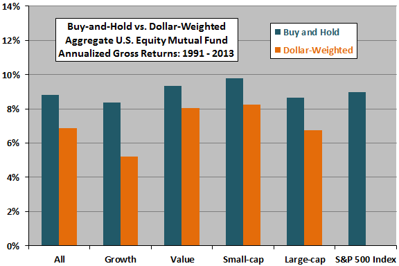 buy-and-hold-vs-dollar-weighted-mutual-fund-performance