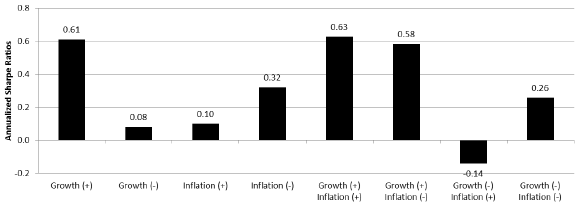 credit-risk-premium-across-growth-inflation-environments