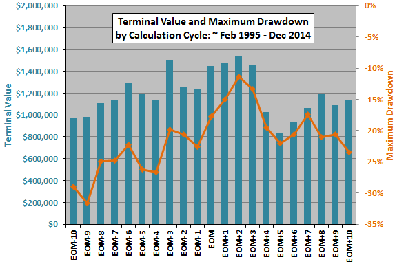 debt-class-momentum-terminal-value-by-calculation-cycle