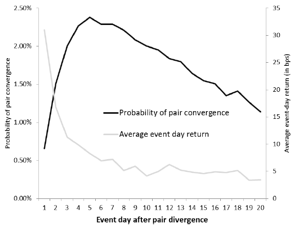 pair-convergence-probability-over-time
