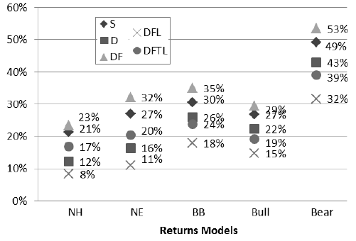 probability-of-retirement-bankruptcy-across-models