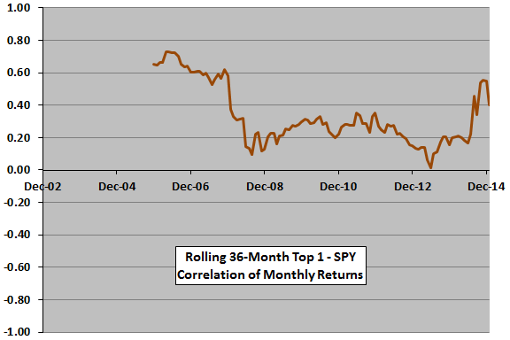rolling-SACEMS-SPY-monthly-correlation