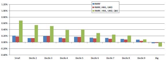 size-alpha-for-various-factor-models