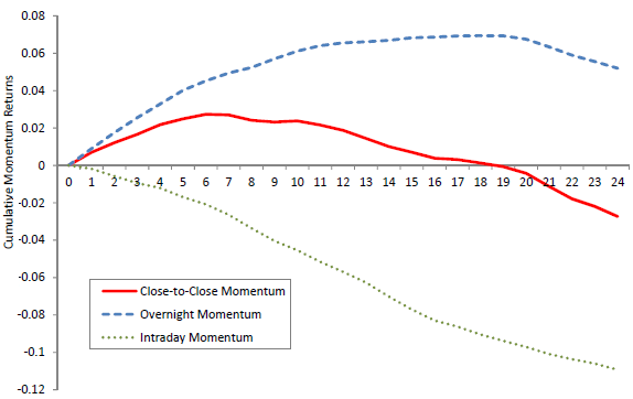 stock-momentum-strategy-performance-overnight-vs-intraday