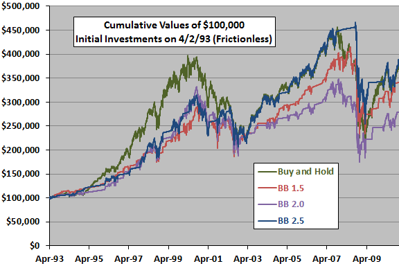 When to buy with bollinger bands
