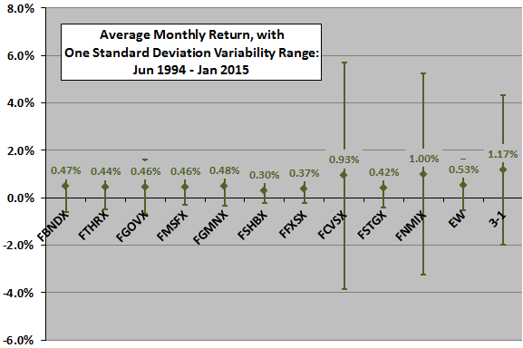 Fidelity-bond-fund-momentum-monthly-stats
