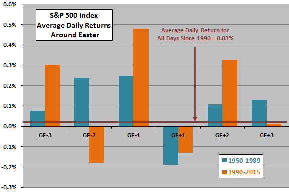SP500-returns-around-Easter-subperiods