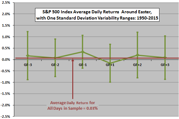 SP500-returns-around-Easter