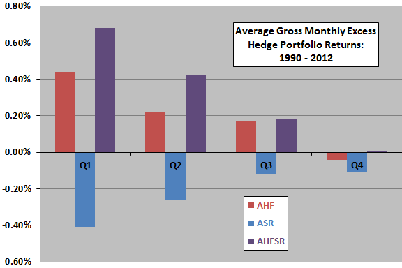 average-gross-monthly-excess-returns-for-hedge-portfolios