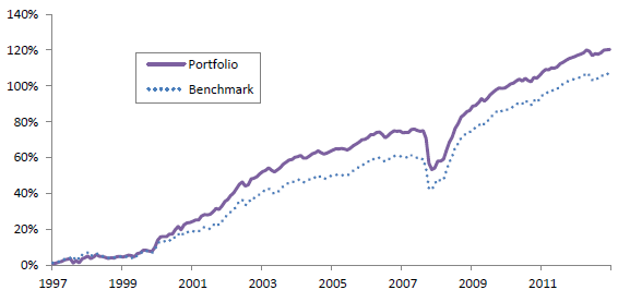 bond-style-portfolio-cumulative