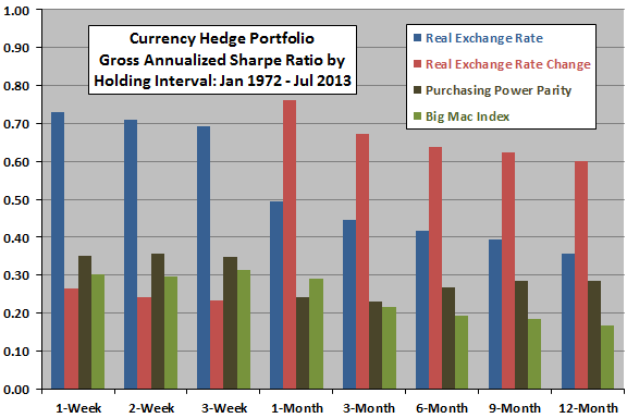 currency-value-strategy-hedge-portfolio-Sharpe-ratios-by-holding-interval