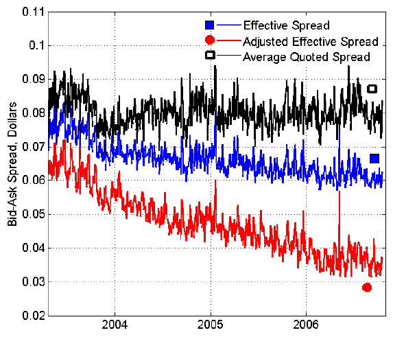 equity-option-bid-ask-spread-over-time
