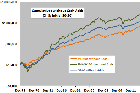 3-percent-rule-80-20-cumulatives-without-cash-additions