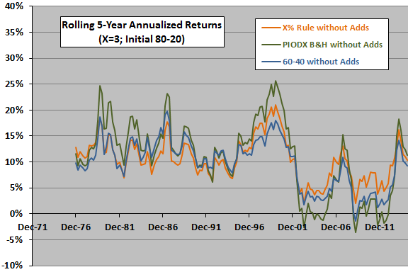 3-percent-rule-80-20-rolling-5-year-returns-with-PIODX