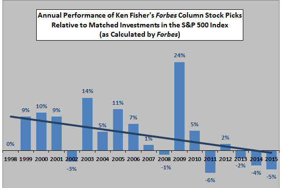 Fisher-annual-Forbes-stock-picks-performance